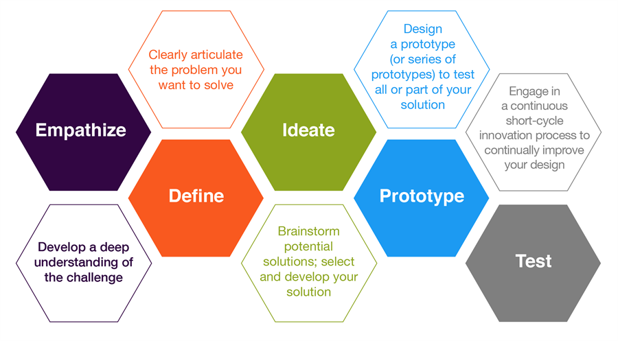 Image result for design thinking process