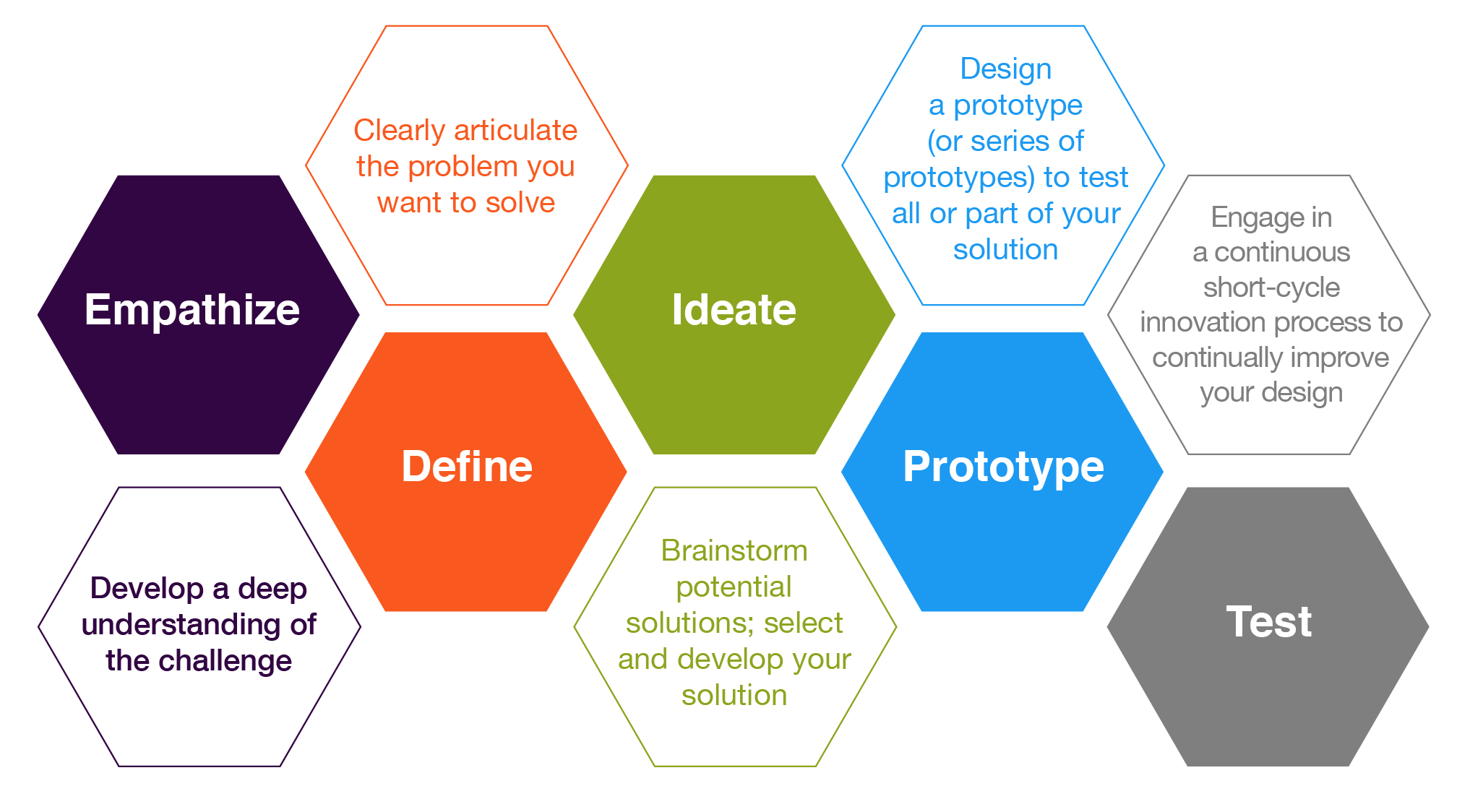 graphic of five Design Thinking steps - empathize, define, ideate prototype, test